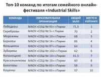 "СЕМЕЙНЫЙ ОНЛАЙН-ФЕСТИВАЛЬ ""Industrial Skills"""